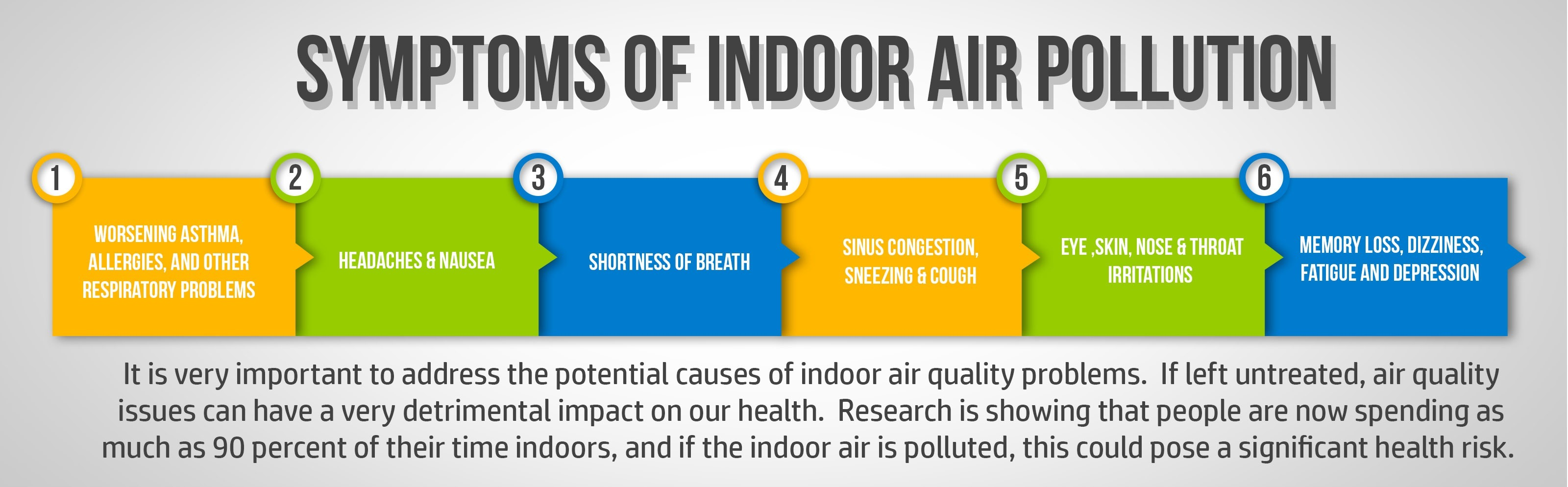 chart showing Symptoms of Indoor Air Pollution